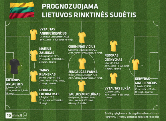 Prognozuojama Lietuvos rinktinės sudėtis (1)