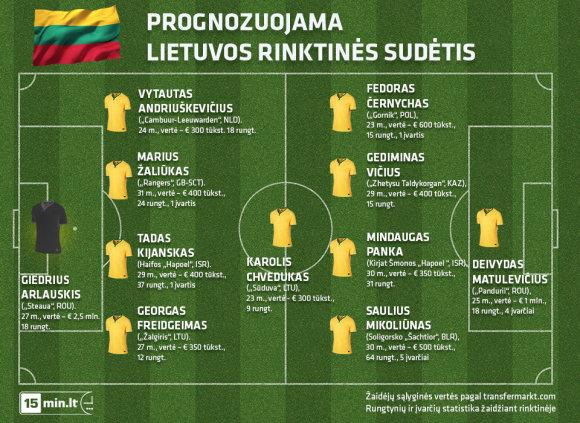 Prognozuojama Lietuvos rinktinės sudėtis (2)