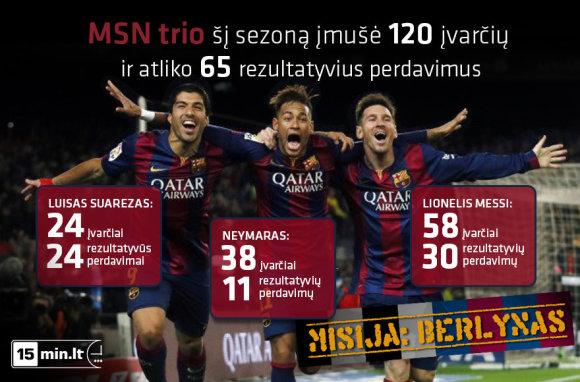 15min.lt infografikas/MSN