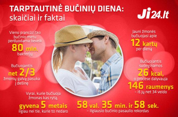 15min.lt infografikas/Tarptautinė bučinių diena: skaičiai ir faktai