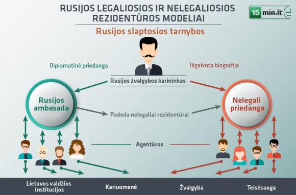 Rusijos slaptųjų tarnybų veikimas Lietuvoje