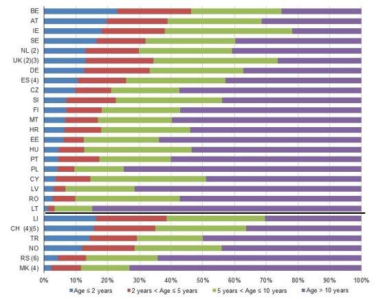 """""""Eurostat"""" nurodomas vidutinis automobilių amžius Europoje"""
