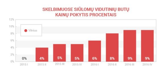 Aruodas.lt/Būsto kainų pokytis Vilniuje