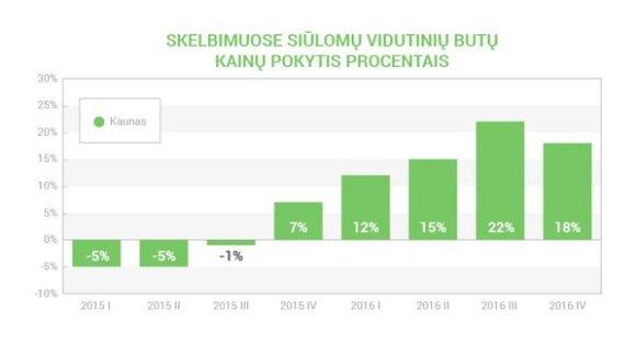 Aruodas.lt/Būsto kainų pokytis Kaune