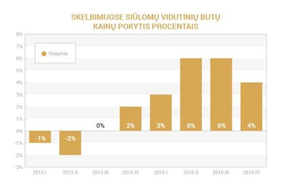 Aruodas.lt/Būsto kainų pokytis Klaipėdoje