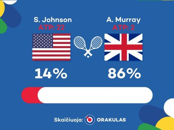 """""""Orakulo"""" nuotr./""""Orakulo"""" prognozė: Andy Murray – Steve'as Johnsonas"""