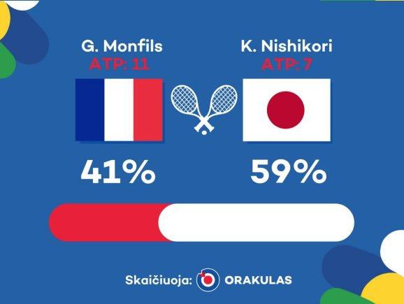 """""""Orakulo"""" nuotr./""""Orakulo"""" prognozė: Gaelis Monfilsas – Kei Nishikoris"""