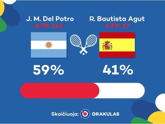 """Orakulo"" nuotr./""Orakulo"" prognozė: Juanas Martinas del Potro – Roberto Bautista Agutas"