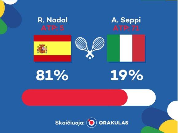 """""""Orakulo"""" nuotr./""""Orakulo"""" prognozė: Rafaelis Nadalis – Andreas Seppi"""