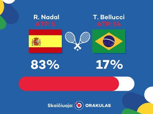 """""""Orakulo"""" nuotr./""""Orakulo"""" prognozė: Rafaelis Nadalis – Thomazas Belluccis"""