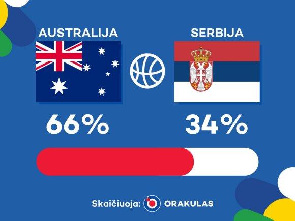 """""""Orakulo"""" prognozė: Australija – Serbija"""