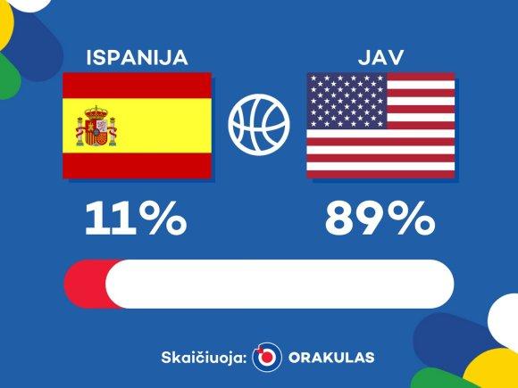 """""""Orakulo"""" prognozė: Ispanija – JAV"""