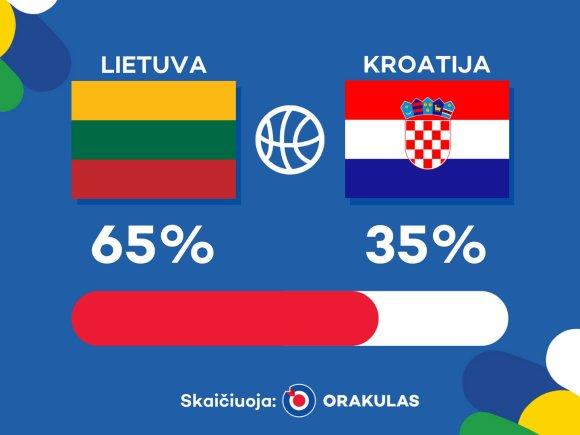 """Orakulo"" prognozė: Lietuva – Kroatija"