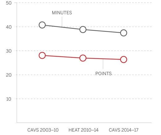 ESPN nuotr./L.Jameso rezultatyvumas bei žaidimo minutės