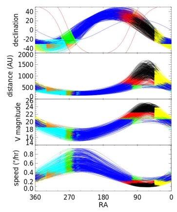 ©Brown & Batygin, 2016/Galimos devintosios planetos padėtys (viršutinis grafikas), atstumai nuo Saulės (antras grafikas), ryškiai V fotometrinėje juostoje (trečias grafikas) ir regimieji greičiai dangaus skliaute (apatinis grafikas)