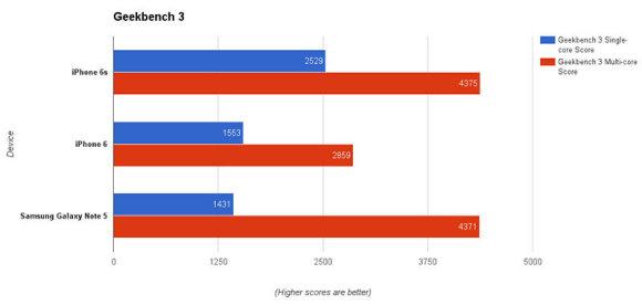 """Geekbench"" našumo testas: ""iPhone 6s"" prieš ""Samsung Galaxy Note 5"""