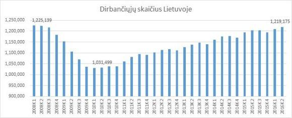 Darbuotojų skaičius