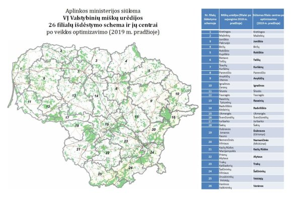 Urėdijos filialų žemėlapis