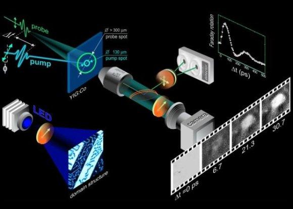 A. Stupakiewicz et al. / arXiv.org iliustr./Eksperimento schema. Granato plotelio įmagnetėjimas nustatomas iš bandomojo impulso (kairėje viršuje) poliarizacijos pasisukimo (Faradėjaus efektas). Dešinėje apačioje —domeno įmagnetėjimo evoliucija. Vieno bito įrašymas trunka 20 pikosekundžių ir trumpiau.