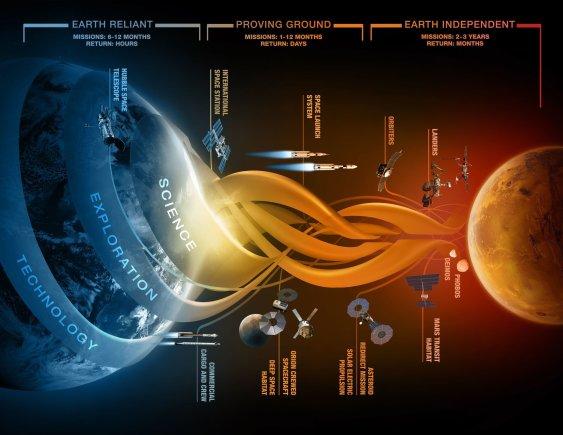 NASA nuotr./Kelionės į Marsą planas