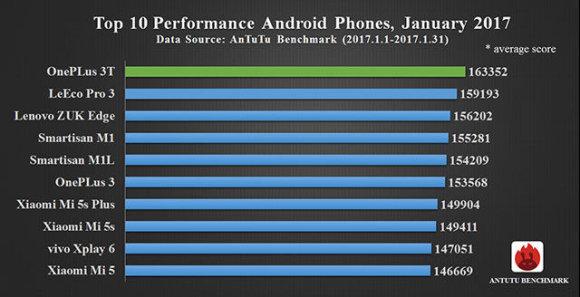 """AnTuTu iliustr./2017 metų sausio našiausių telefonų sąrašas pagal """"AnTuTu"""""""