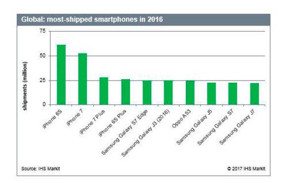 IHS Markit iliustr./Išmaniųjų telefonų pardavimų duomenys