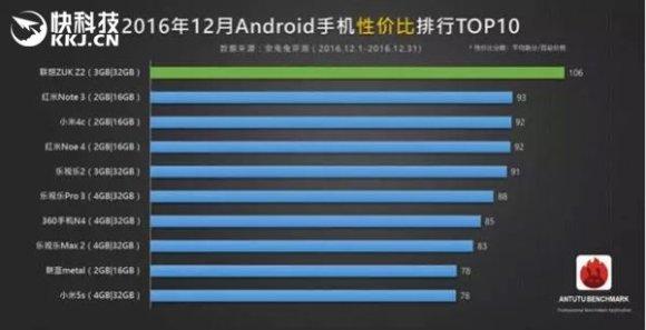 KKJ.cn iliustr./Geriausi telefonai pagal kainos ir našumo santykį