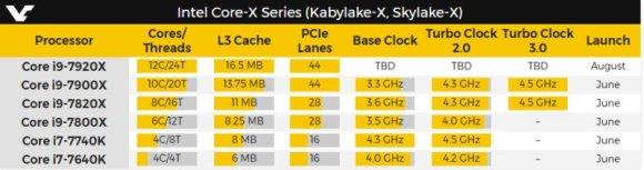 """Gamintojo nuotr./Naujųjų """"Intel"""" procesorių techninės charakteristikos"""