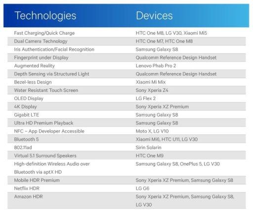 """Bendrovės nuotr./""""Qualcomm"""" sudarytas """"pirmųjų"""" išmaniųjų su tam tikromis technologinėmis naujovėmis sąrašas"""