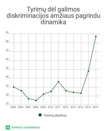 Lygių galimybių kontrolieriaus tarnybos duomenys/Tyrimai dėl galimos diskrimiancijos amžiaus pagrindu