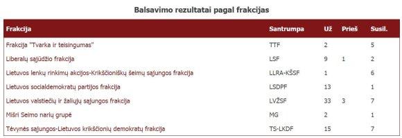 lrs.lt/Balsavimo rezultatai pagal frakcijas dėl Architektūros įstatymo