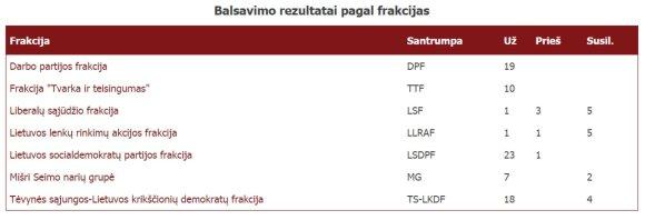 lrs.lt/2015 metų Seimo balsavimo rezultatai dėl Miško įstatymo pataisų, kuriomis įteisinamos keturiasdešimt dvi urėdijos