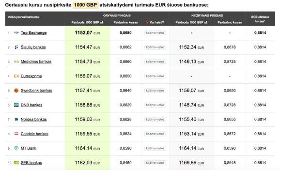 Bankai.lt nuotr./Pirksite valiutą