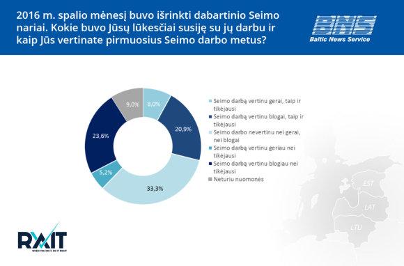 BNS nuotr./Apklausos  grafikas