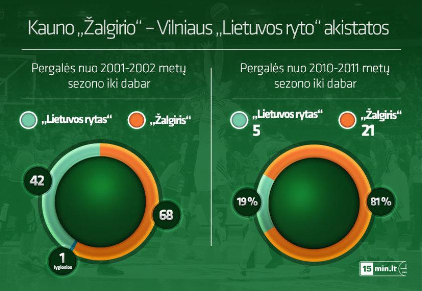 """""""Žalgirio"""" ir """"Lietuvos ryto"""" akistatos"""