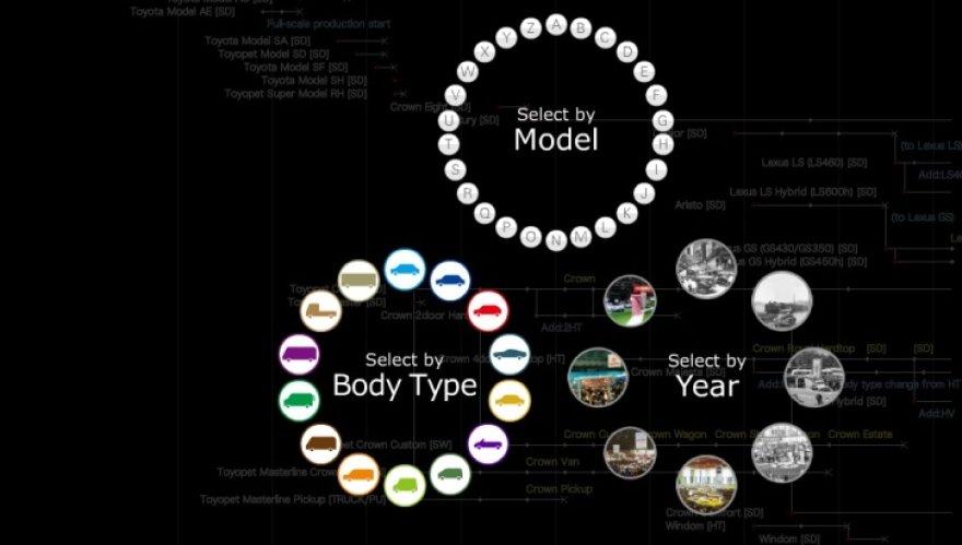 """""""Toyota"""" istorija internete"""