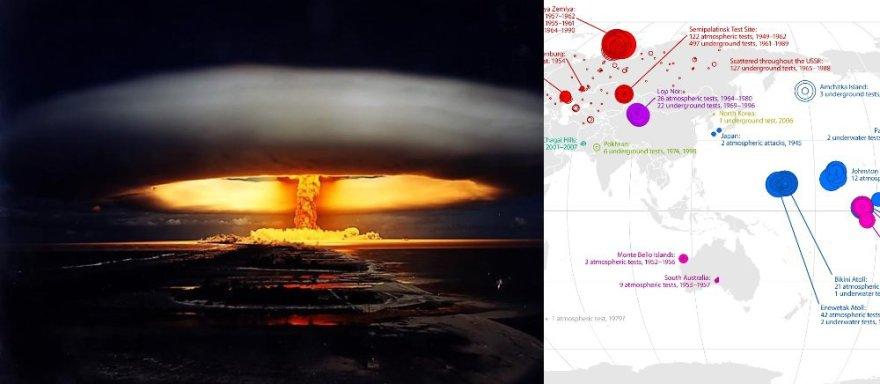 Nuo 1945-ųjų susprogdinta beveik 2,5 tūkst. branduolinių bombų