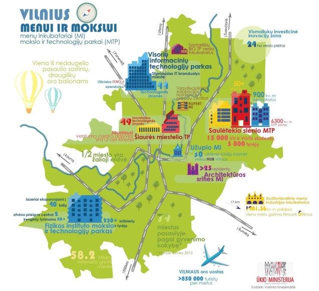 Vilniaus mokslo ir verslo inkubatoriai