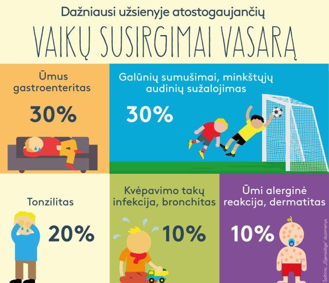 """Infografikas """"Vaikų ligos"""""""