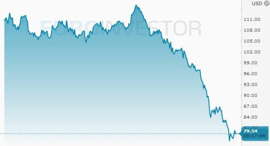 """""""Brent"""" naftos kaina lapkričio 25 d. rytą"""