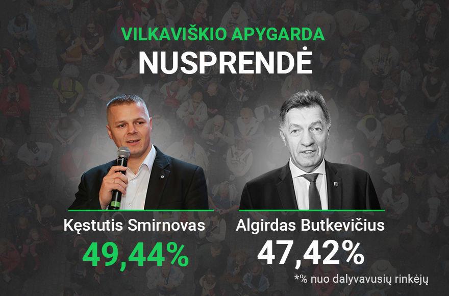 Rinkimų rezultatai