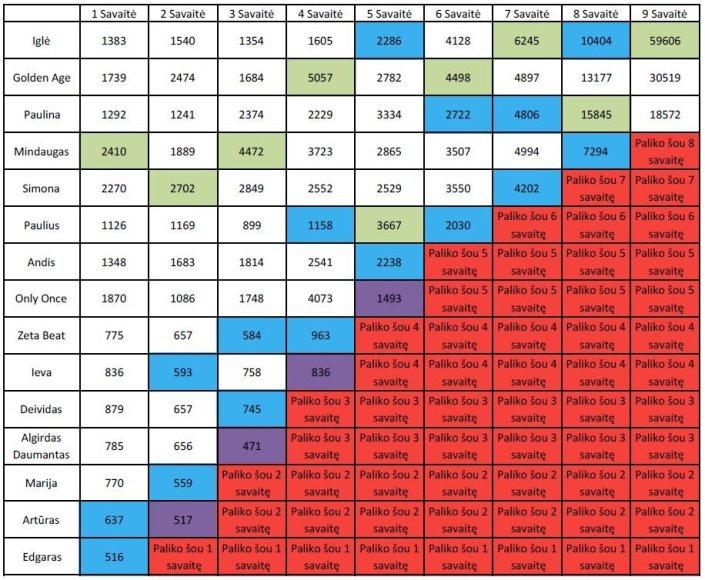"""Bendra """"X Faktoriaus"""" rezultatų lentelė"""