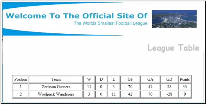 Mažiausios futbolo lygos pasaulyje lentelė