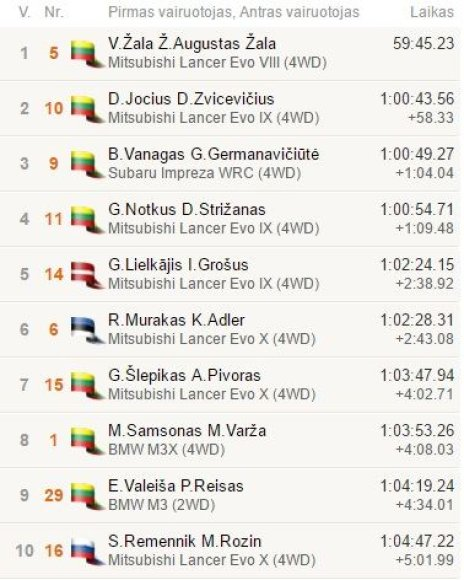 Top10 po finišo