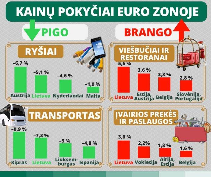 LB infografikas/Infliacija euro zonoje