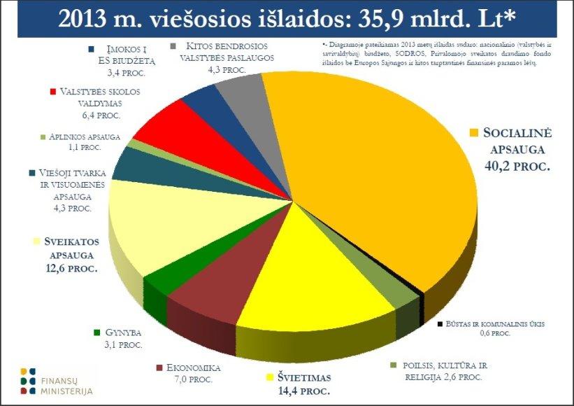 Biudžetas 2013. Išlaidos