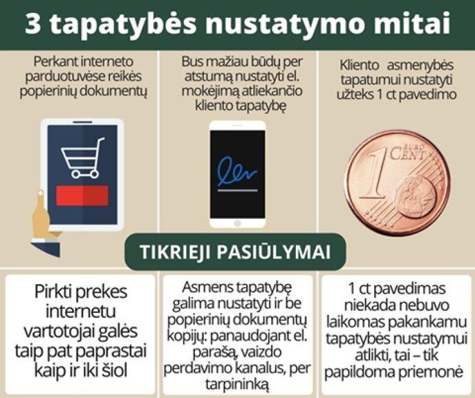 Lietuvos banko nuotr./Tapatybės nustatymas