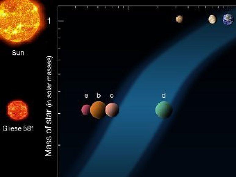 Зона, где возможно существование жидкой воды. Для Солнца (вверху) и для красного карлика.