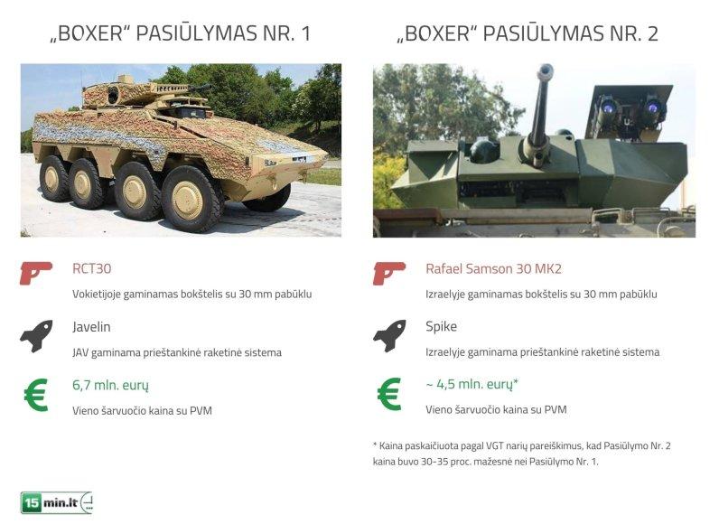 """Pasiūlymų dėl pėstininkų kovos mašinų """"Boxer"""" palyginimas"""
