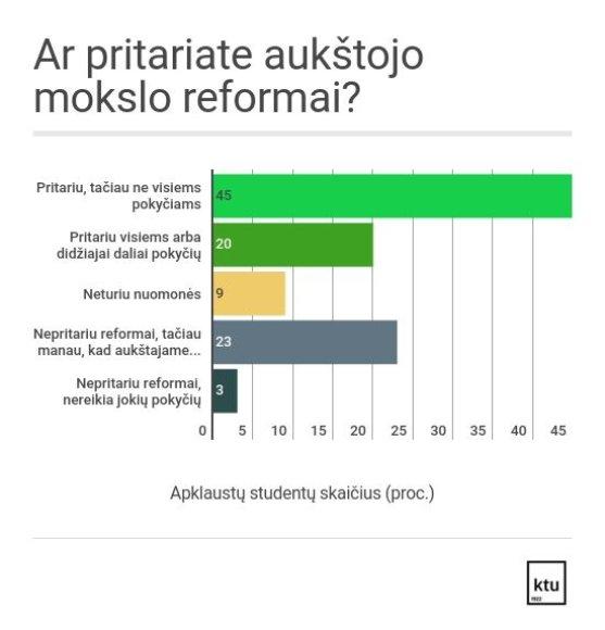 Aukštojo mokslo reforma